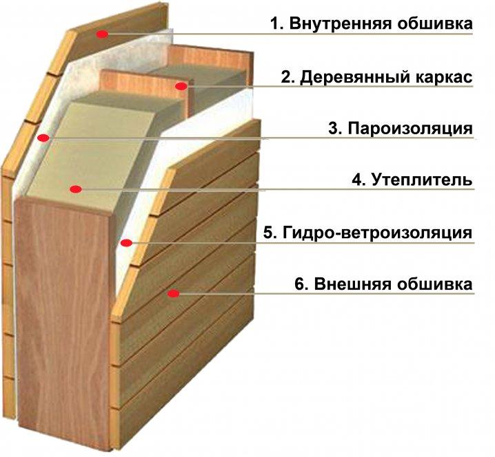 Утепление наружных деревянных стен дома своими руками
